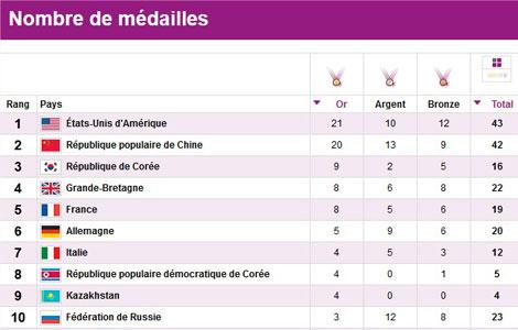 tableaux médailles jo 2018