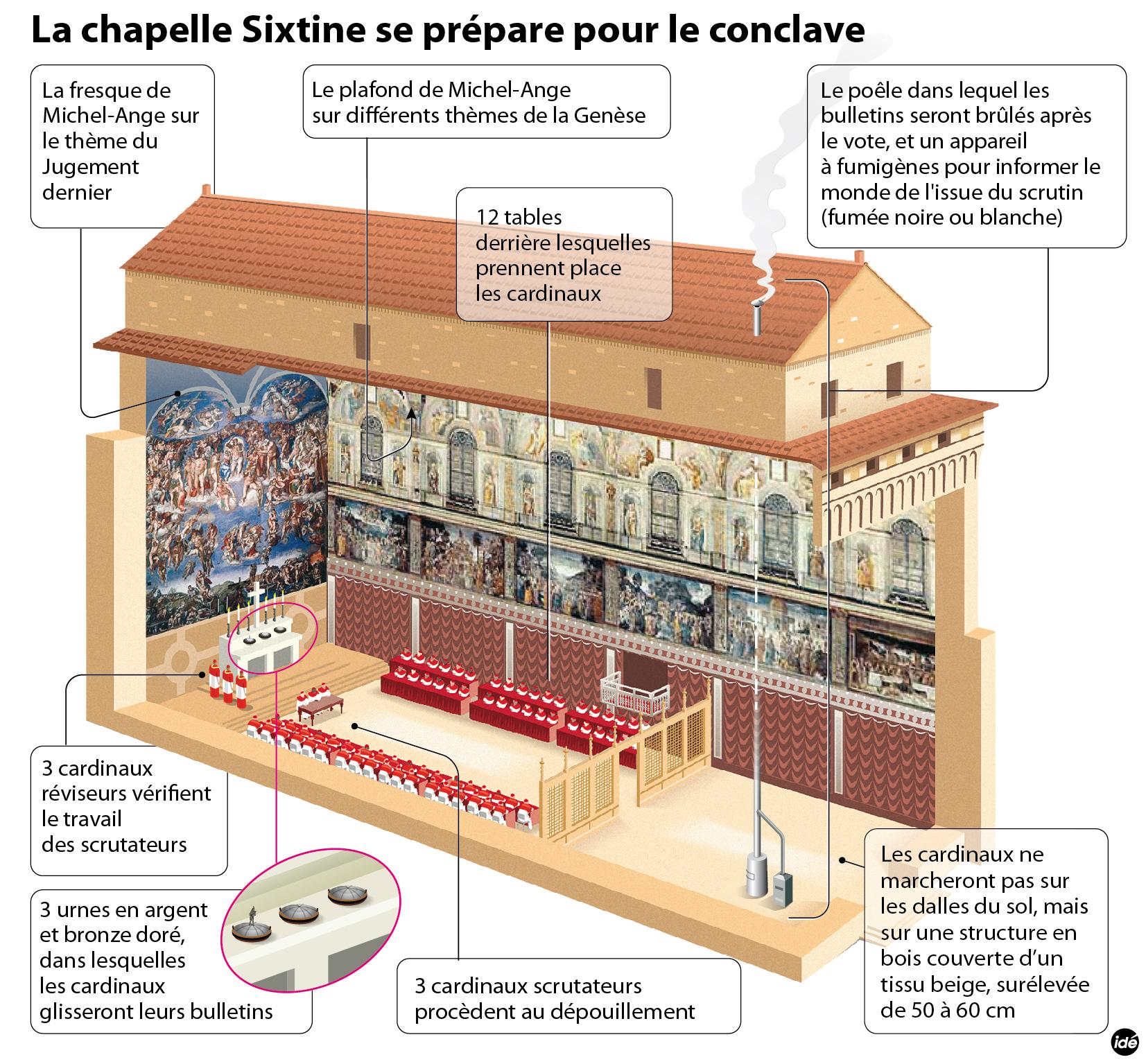Nouveau pape le conclave s ouvre ce mardi au vatican for Exterieur chapelle sixtine