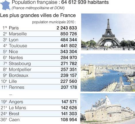 Grandes Villes Francaise